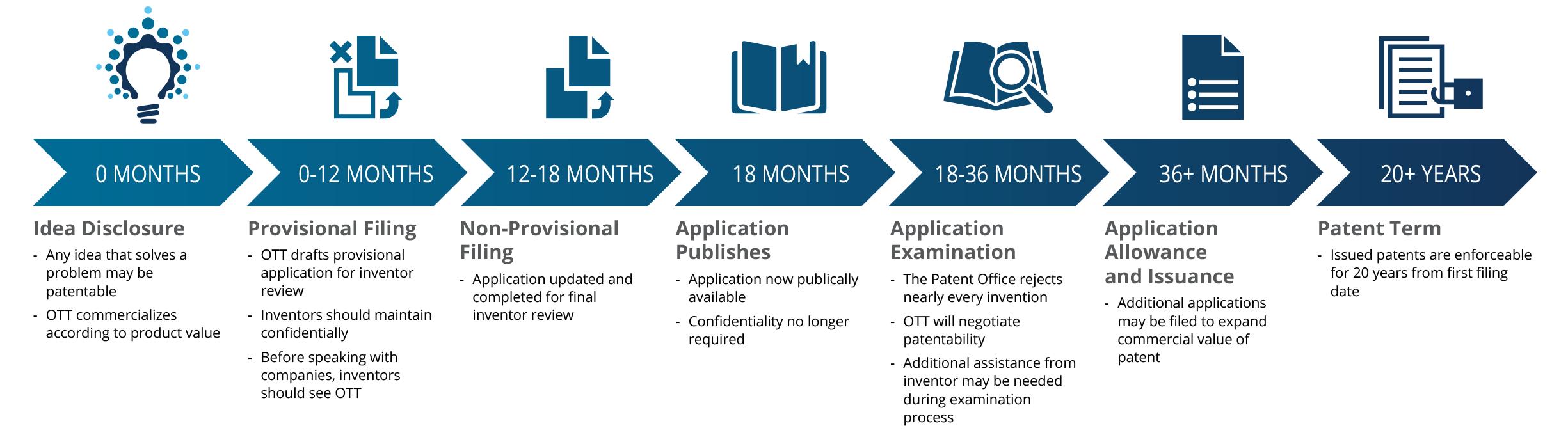 horizontal-patent-timeline